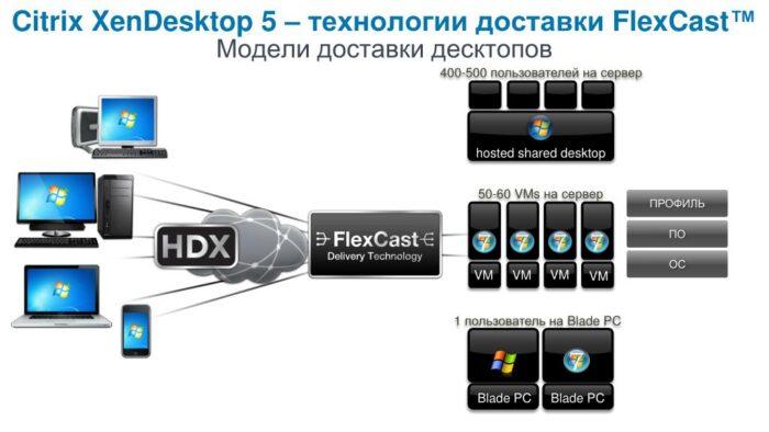 Технология Citrix